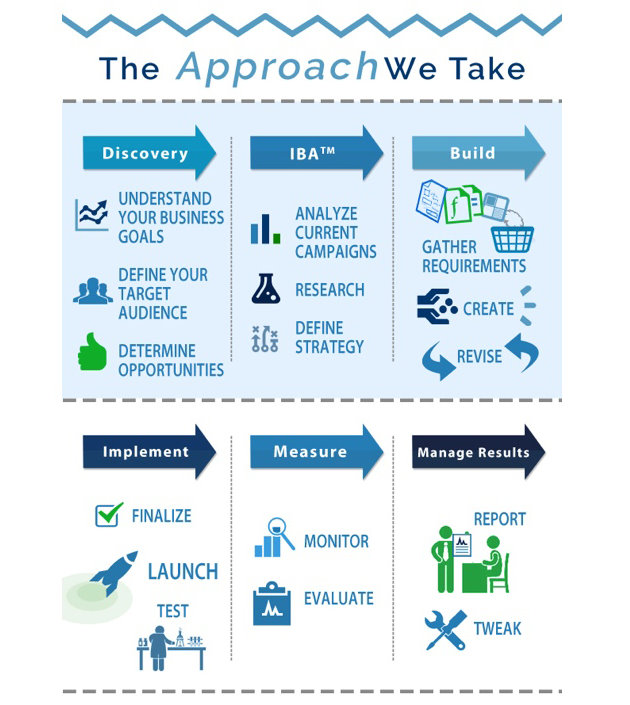 The WSI Approach