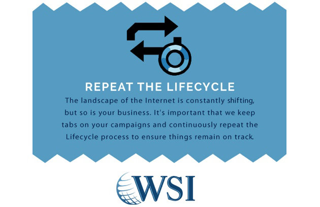Repeatable WSI Lifecycle